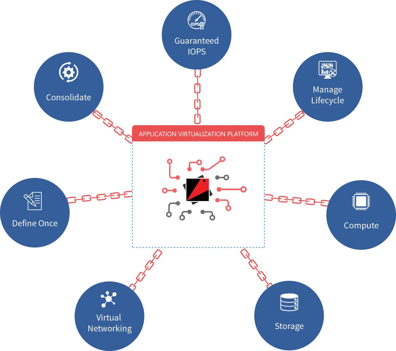 Application Virtualization Vs Mesos